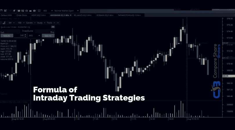 Intraday Trading Tips, Strategies and Formula