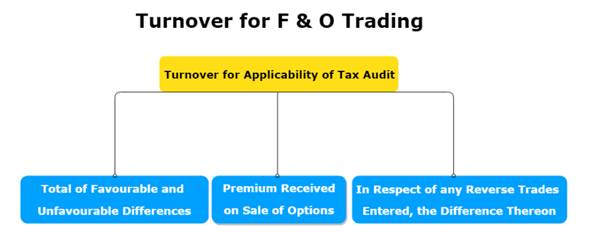 Turnover for F&O Trading