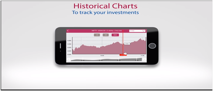Historical Charts by Axis Mobile