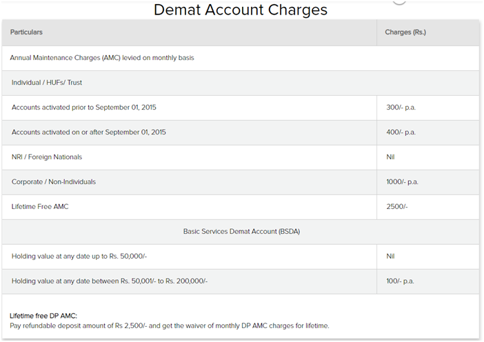 Reliance Securities Demat Account Charges